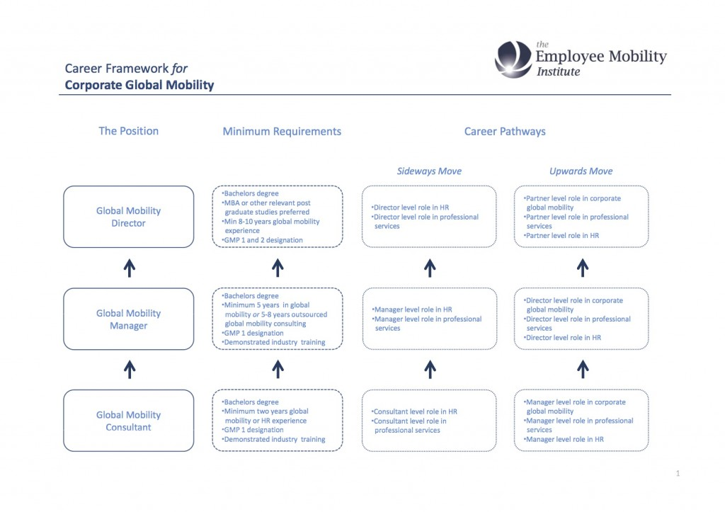 Corporate_Global_Mobility_Career_Pathways