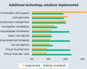 ECA Survey Respondents - Additional technology solutions