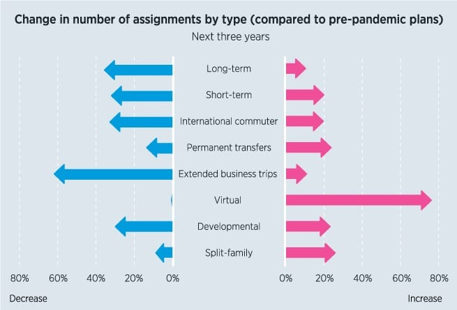 ECA Survey Respondents - Change in number of assignment types