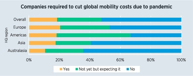 ECA Survey Respondents - Cost Management